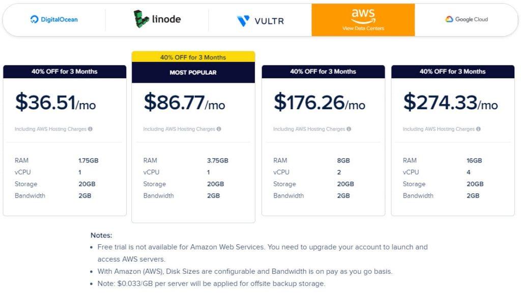 obraz przedstawia ofertę cenową hostingu cloudways na serwerach firmy aws (Amazon Web Services)