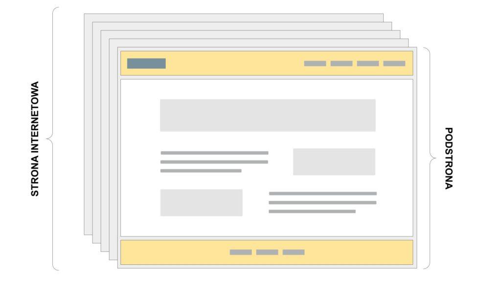 Nagłówek i stopka strony WordPress