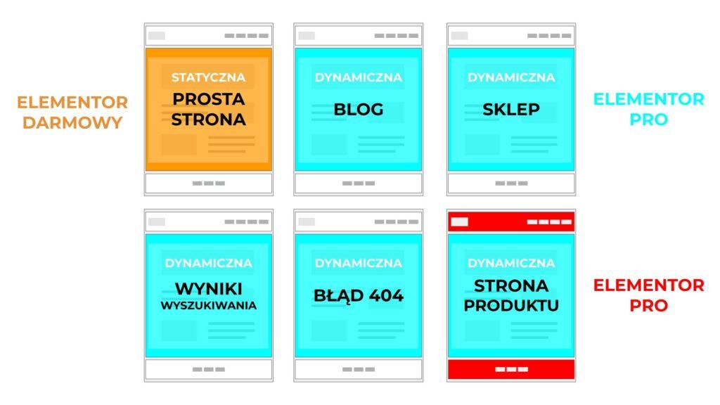 Elementor PRO edycja stron motywu i nagłówków i stopki