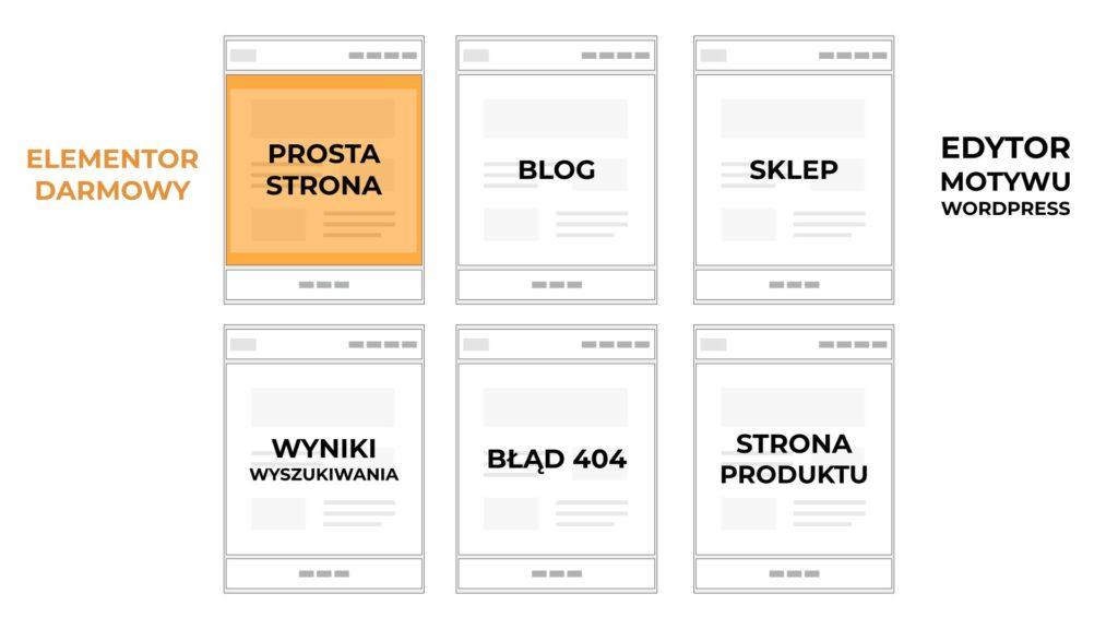 Lista pozostałych strony wordpress kontrolowane przez motyw wordpress