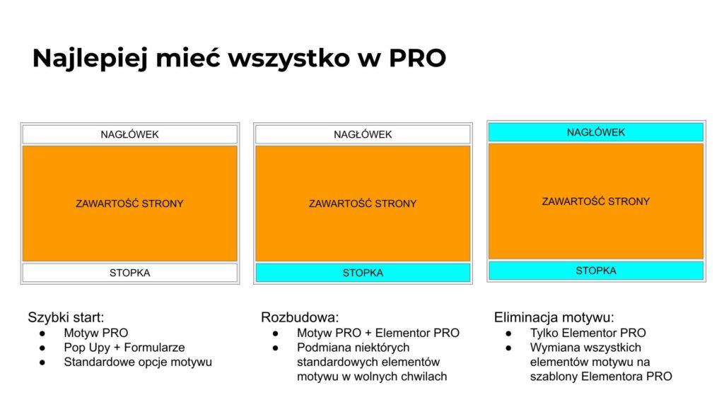 Jak tworzyć strony internetowe wordpress profesjonalnie i szybko za pomocą motywu pro i elementora pro