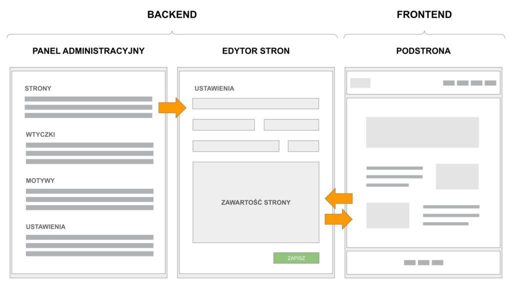 standardowa edycja strony WordPress od backendu i frontendu
