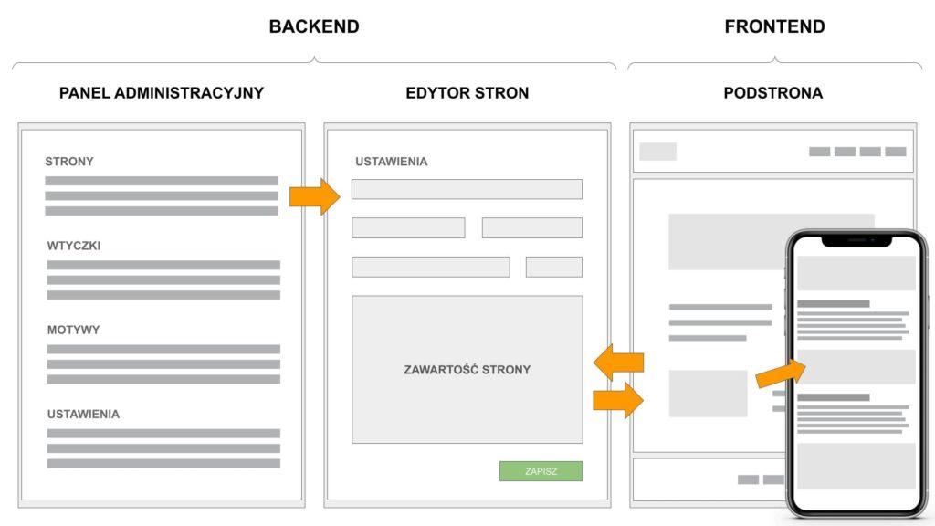 standardowe edytory wordpress a responsywność