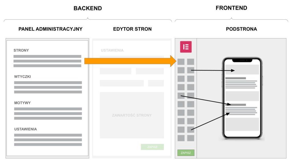 Strony responsywne w edytorze elementor dla wordpress