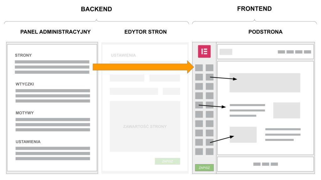 zasada działania edytora elementor dla wordpress