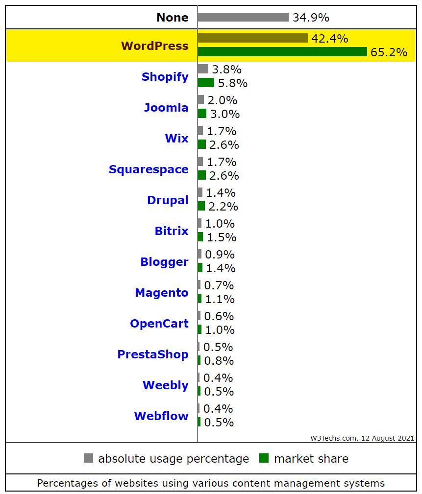 WordPress to najlepsza i najpopularniejsza platforma do tworzenia stron internetowych